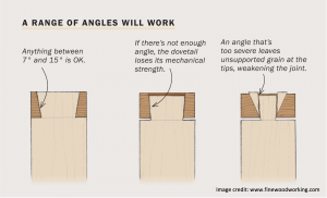 Diagram showing dovetail angles vs strength from www.finewoodworking.com